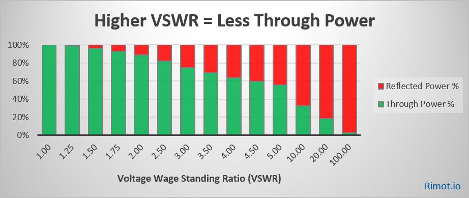 VSWR Chart